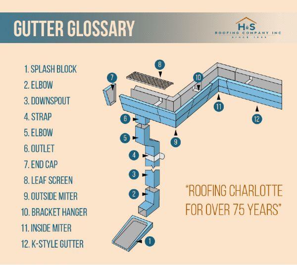 Gutter Glossary