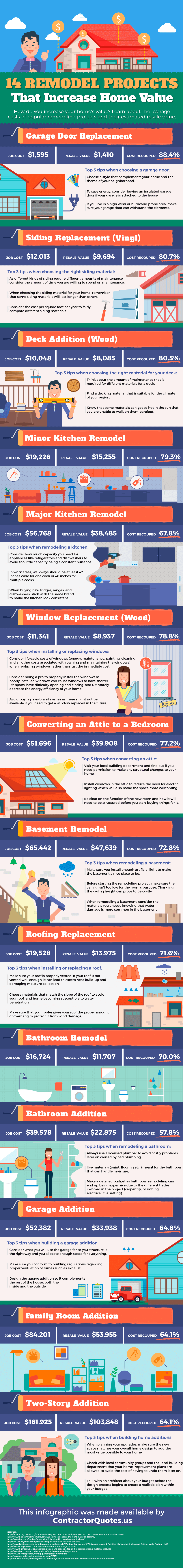 Remodeling that Increase your Home Value