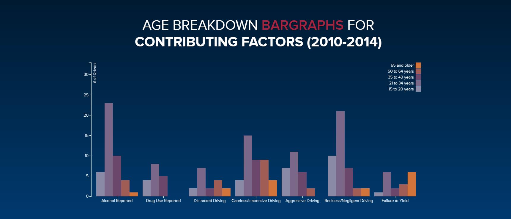 Contributing-Crash-Factors