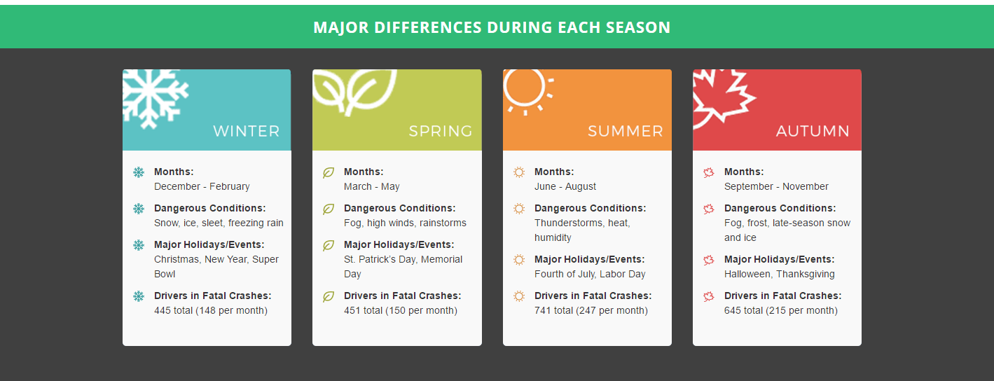 Differences during each season